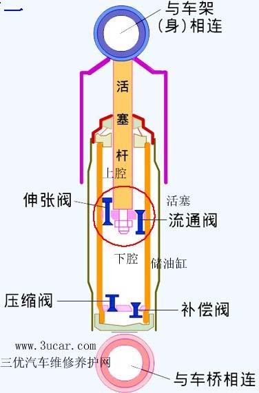 减震器是为汽车悬架的弹簧在反弹时起到阻尼减震的作用.  汽高清图片